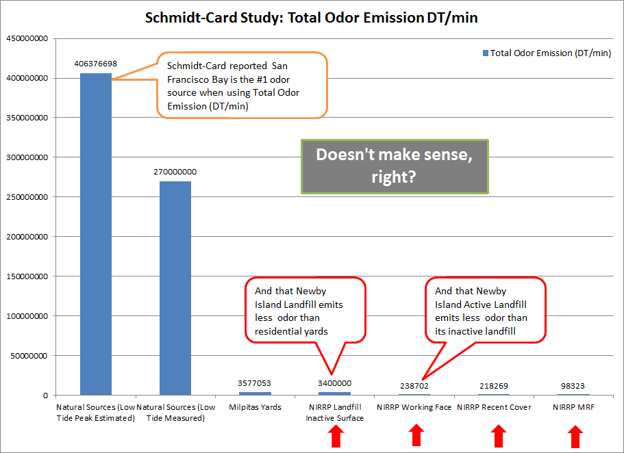 Schmidt-Card Study Total Odor Emission DT/min